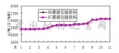 2017年1-11月宁夏97-98黑碳化硅价格走势图