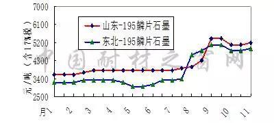 2017年1-11月份鳞片石墨价格走势图