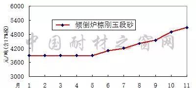 2017年1-11月河南地区白刚玉价格走势图